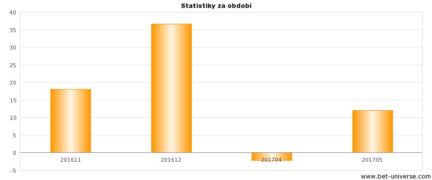 Verifikace tipů - statistiky za období